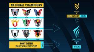 Rainbow Six: Siege -verkkopelin Euroopan-kisat uudistuvat